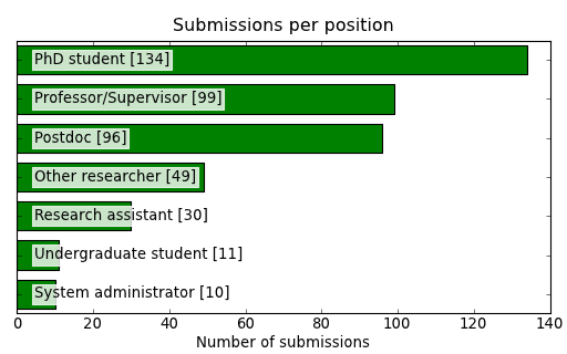 ../../_images/submissions_per_bg_position.png